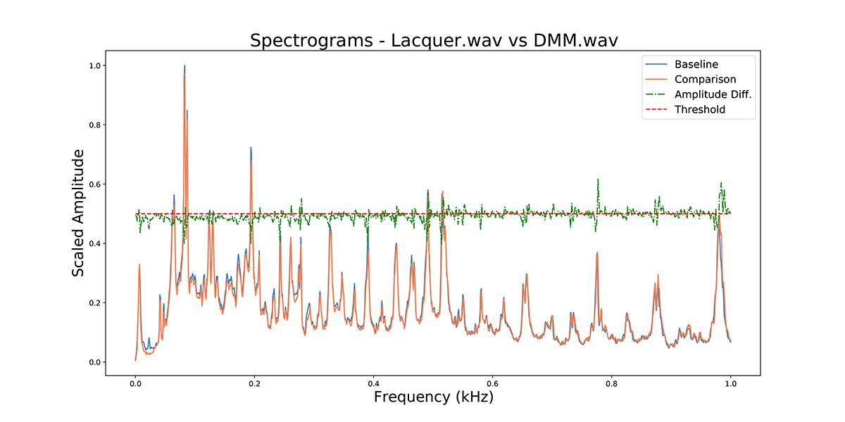 Lacquer.wav_v DMM.wav_0 to 1 kH