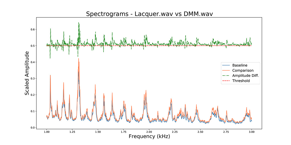 Lacquer.wav_v DMM.wav_0 to 7kHz